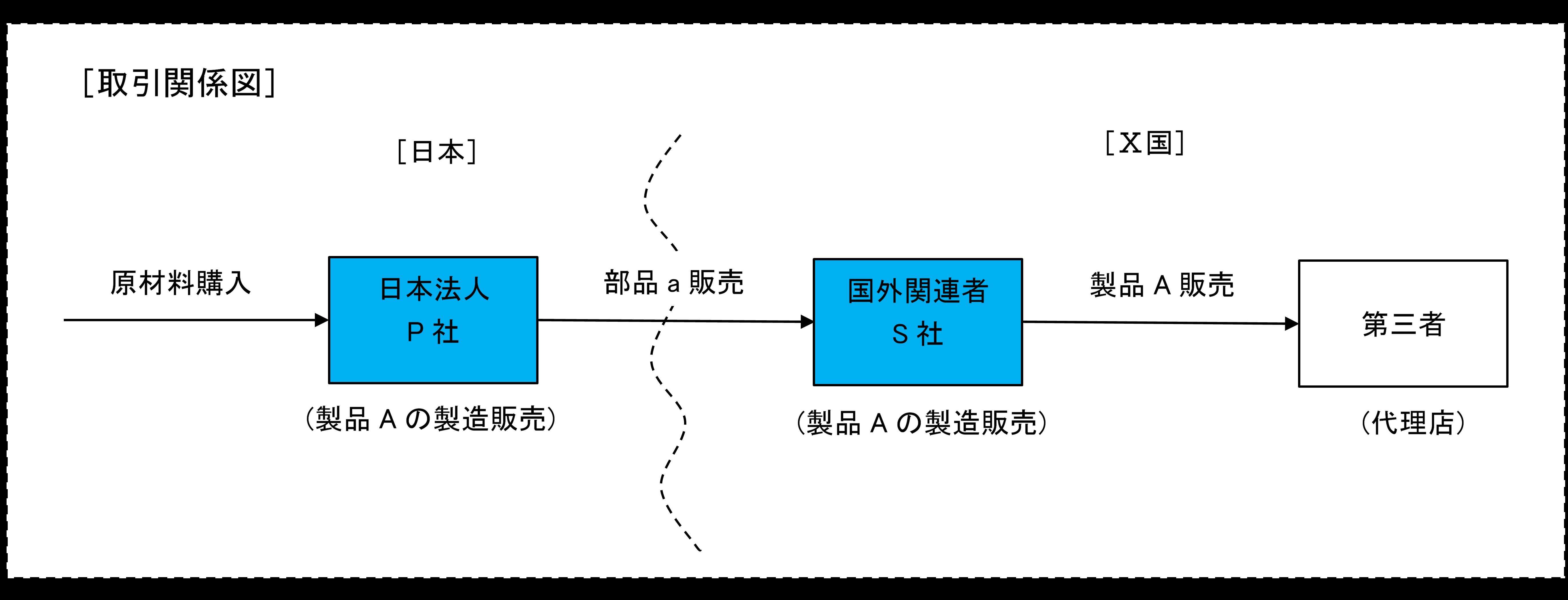 TPセミナー 移転価格算出方法