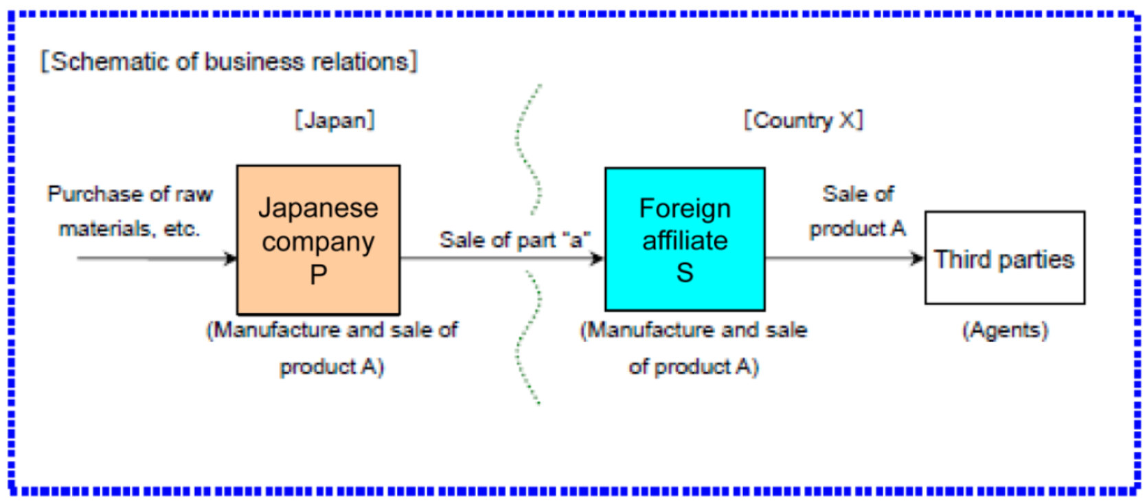 HLS Japan transfer pricing infographic